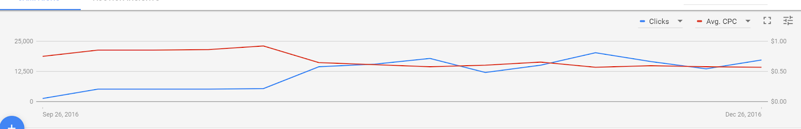 AdWords AVG CPC is going down