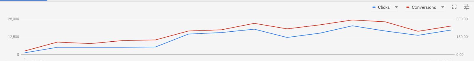 Google Adwords clicks conversions