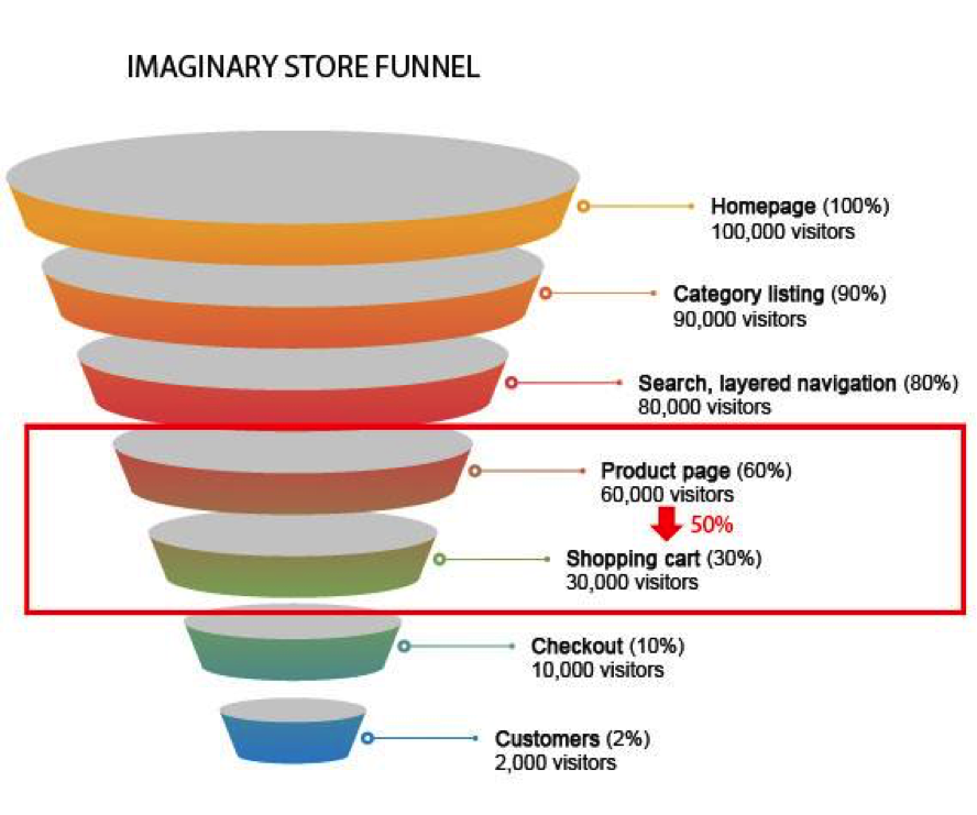 imaginary ecommerce conversion funnel