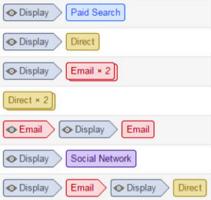 multi-channel funnel reports