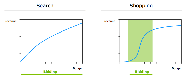revenue search v. shopping