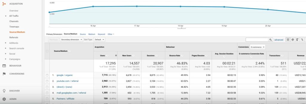 Acquisitions source medium report google analytics