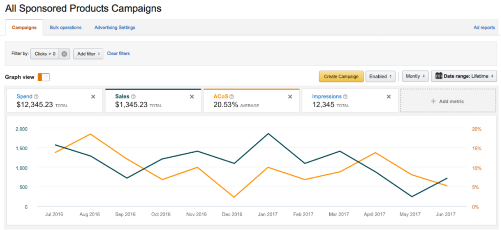 amazon performance dashboard screenshot