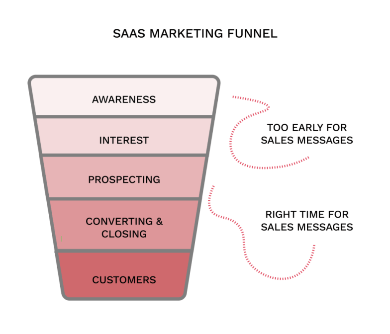 customer sales funnel right message right time