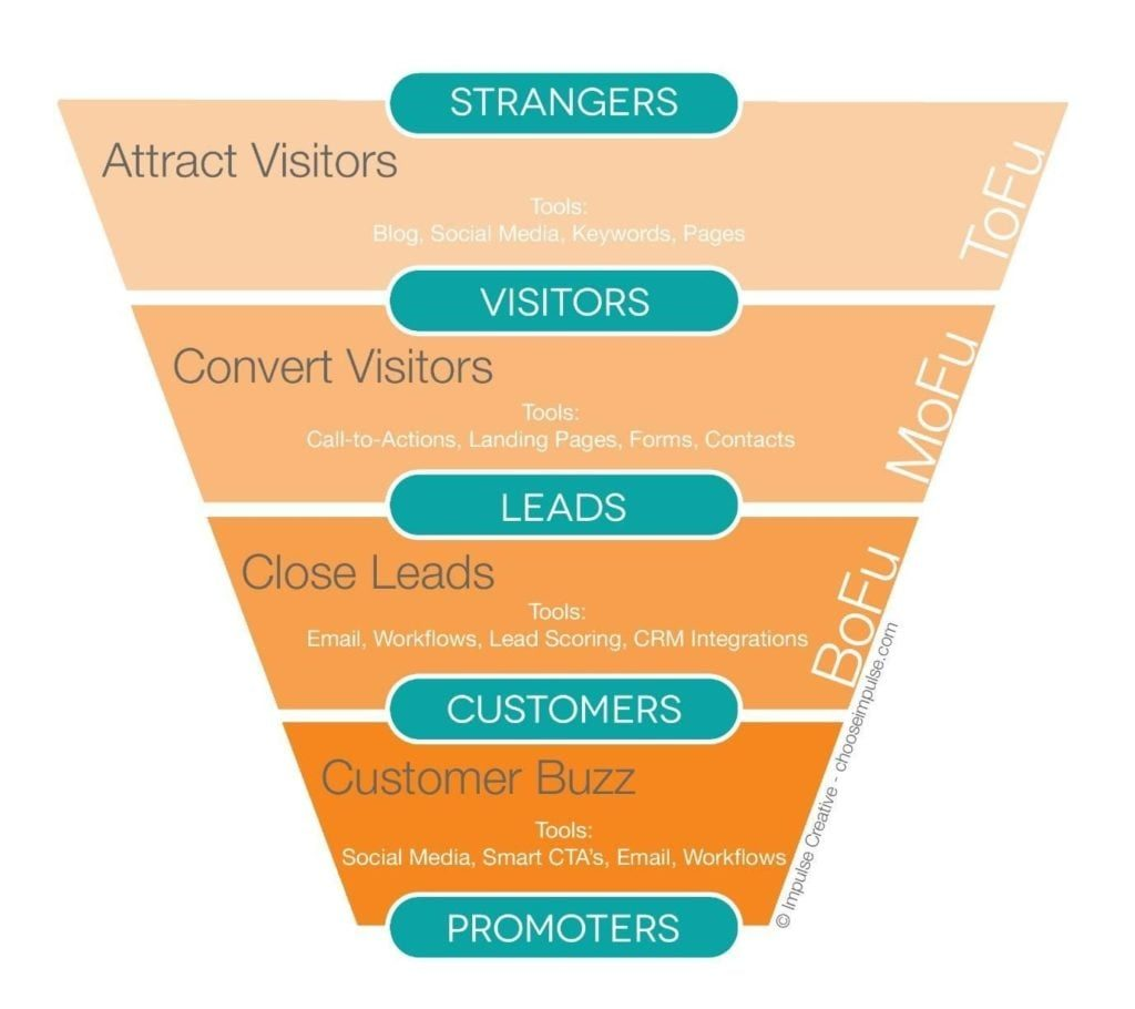 customer sales funnel touchpoints that work in multiple areas of the funnel