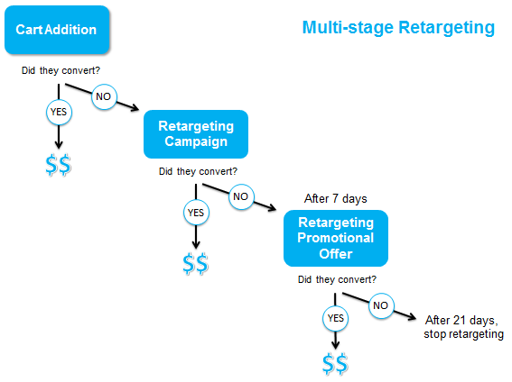 multi stage retargeting