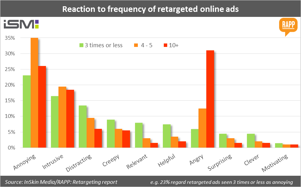 reaction to retargeting impressions