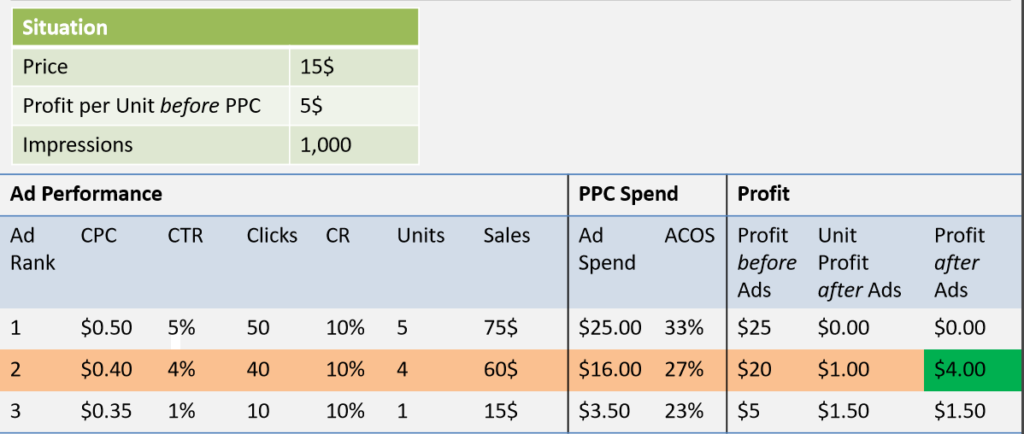 Sellics-Amazon-PPC-Finding-the-perfect-ACOS