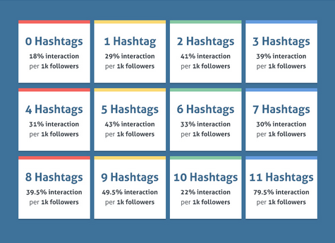 the right number of hashtags neil patel