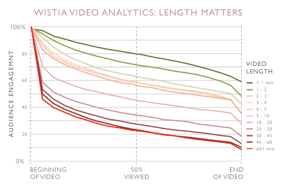amount of video users watch ad espresso