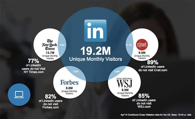 B2C marketing research more unique professionals on LinkedIn than other sites graph