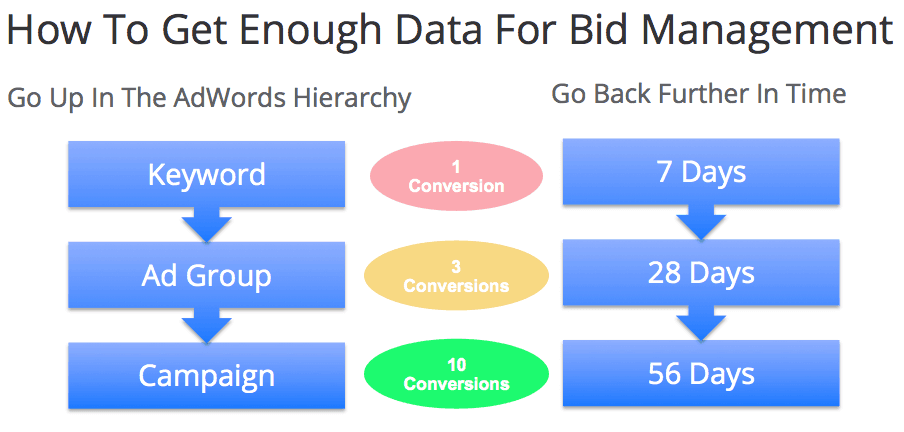 bid management data hierarchy and data ranges