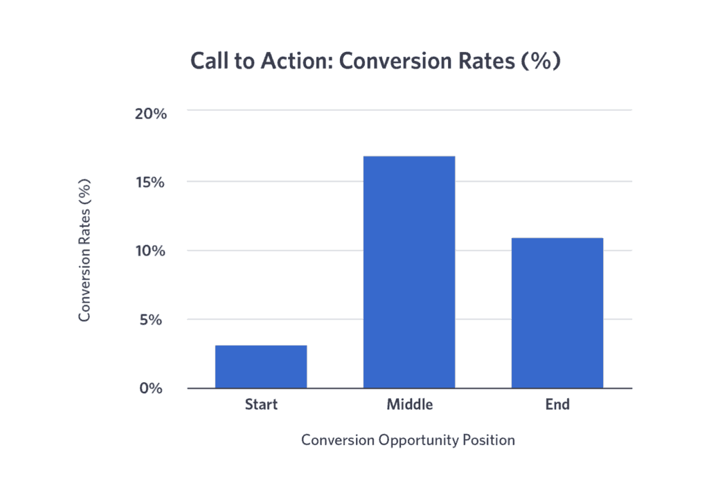 CTA conversion rates falcon.io