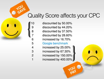 quality score affects your cpc neil patel