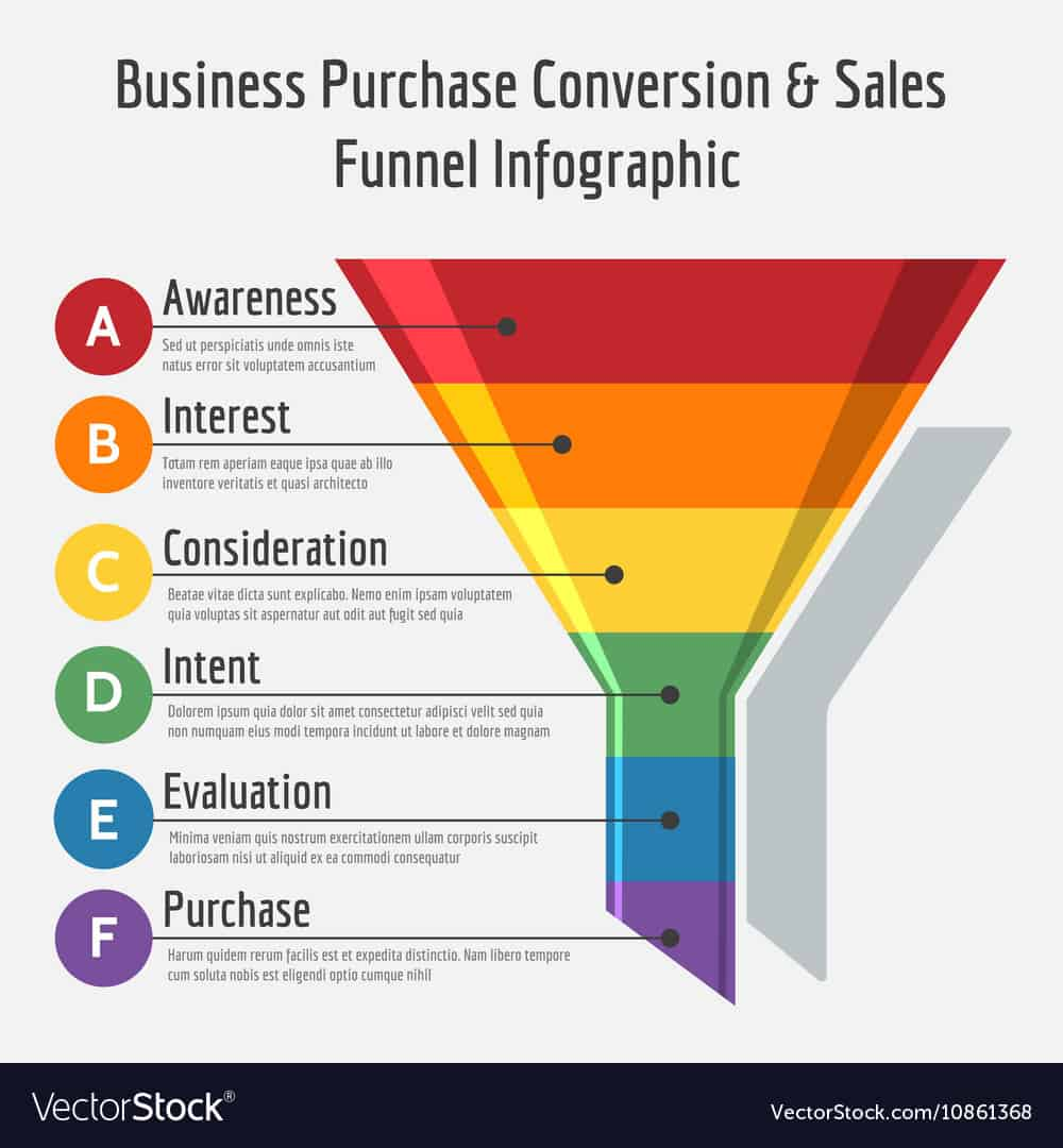 sales funnel vector stock