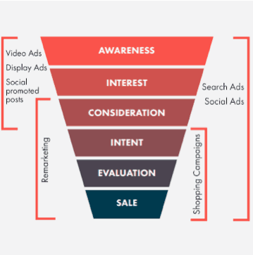 sales funnel with ppc smart insights
