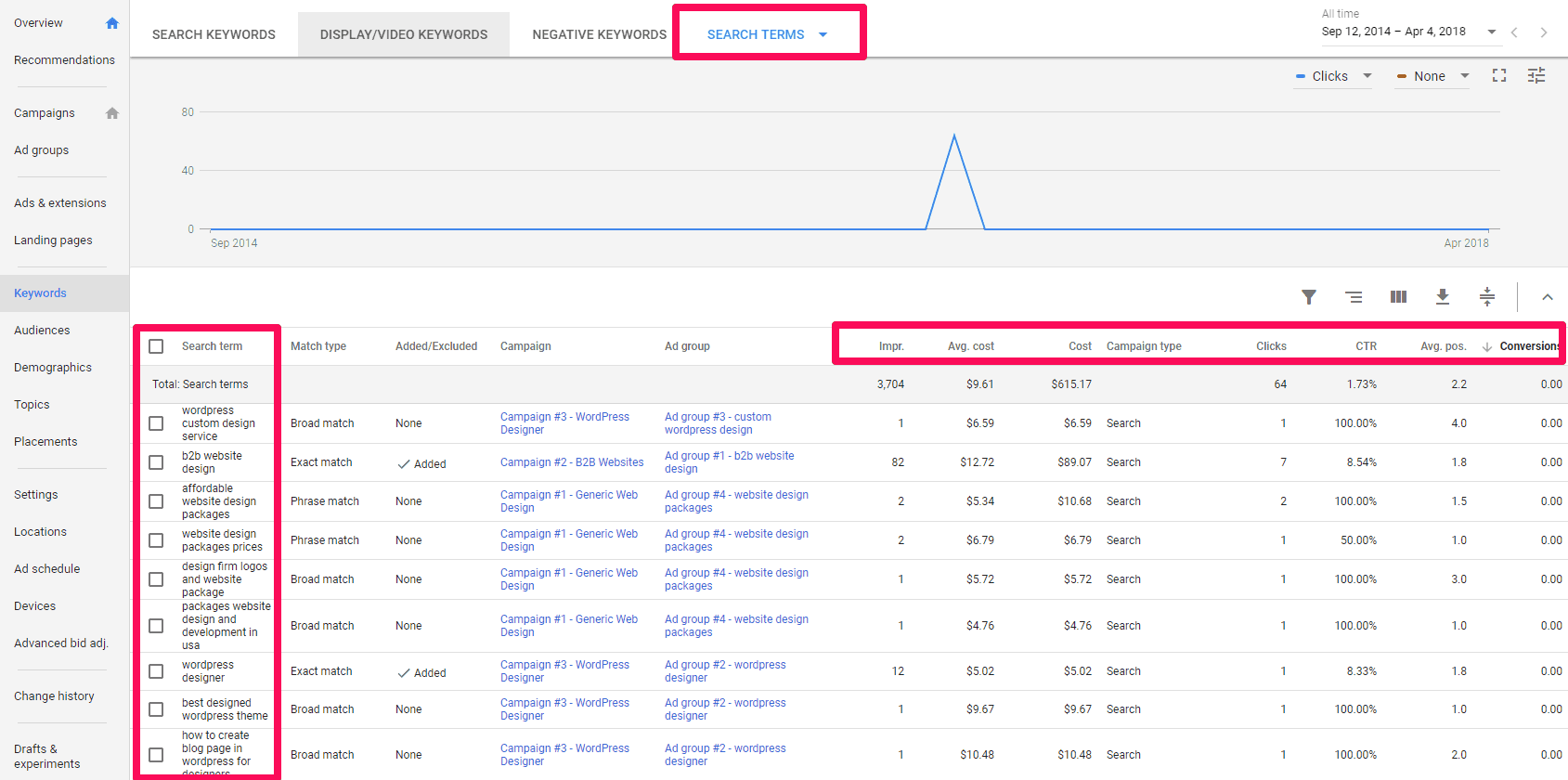 search query reports constant optimization negative keywords