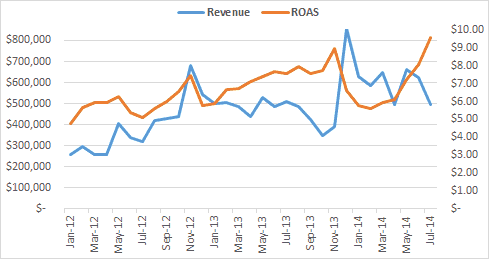 the search guru revenue time and roas chart