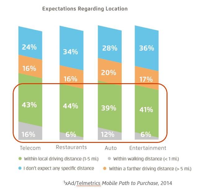 expectations regarding location