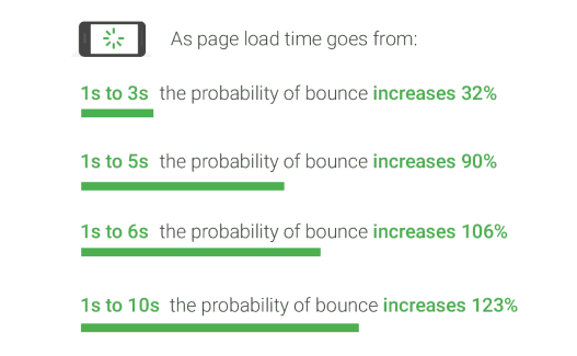 page load time and profitability