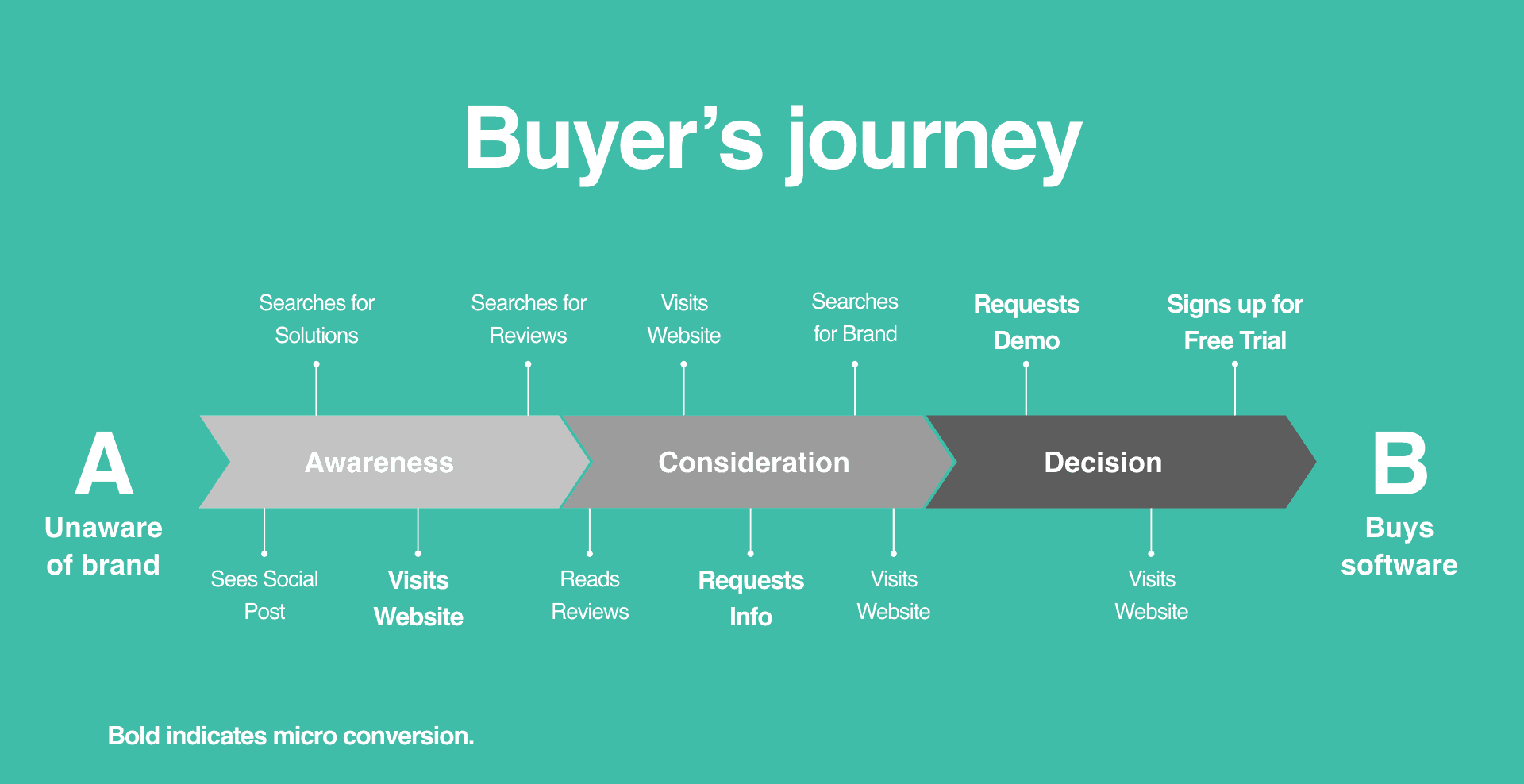 customer buyer journey ppc