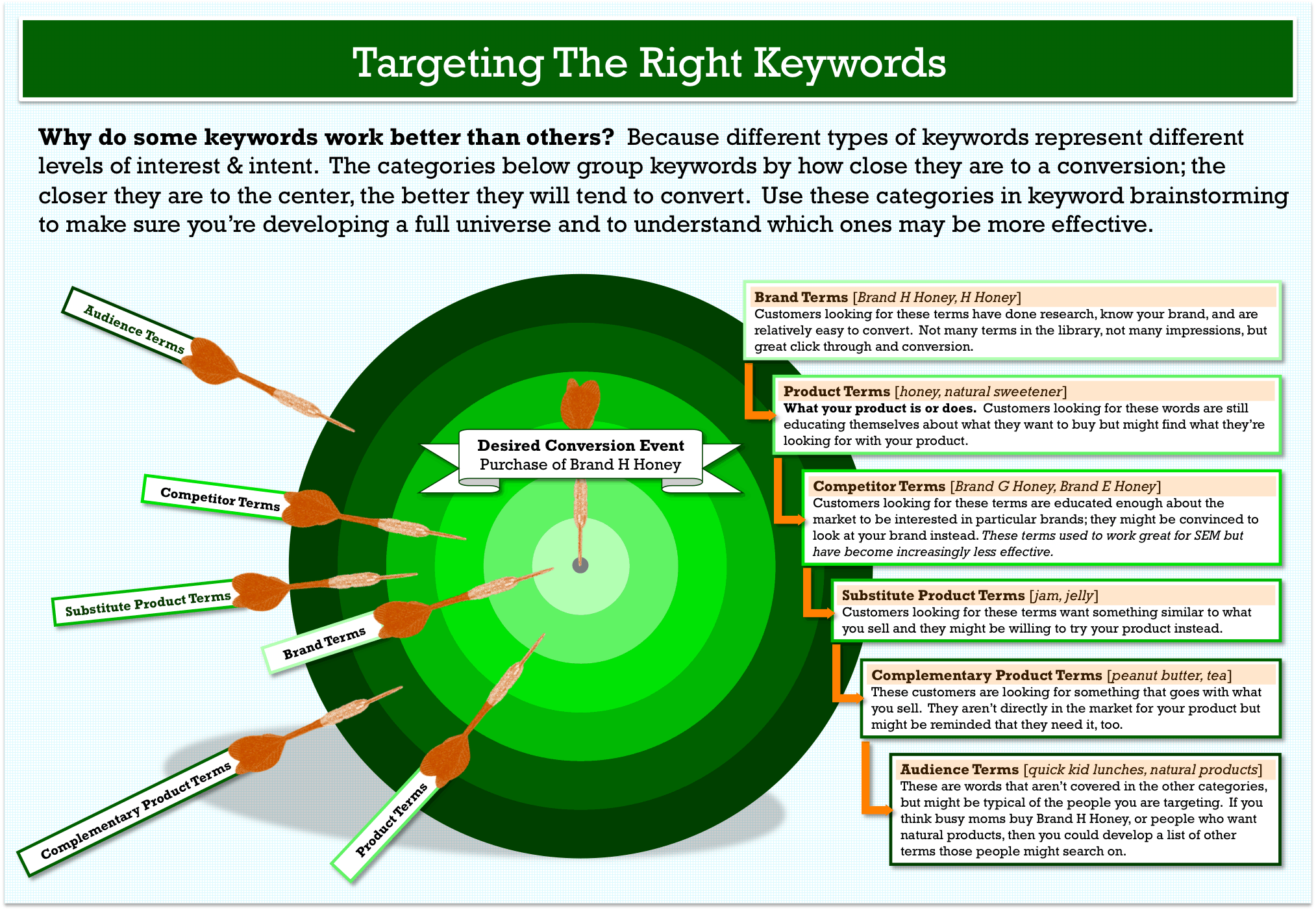 targeting the right keywords neil patel