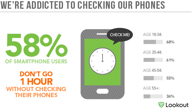 we're addicted to checking our phones